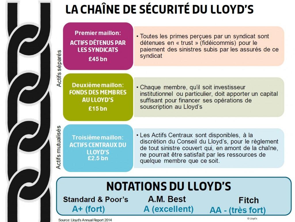 LLOYDS Chaine de securite